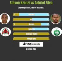 Steven Nzonzi vs Gabriel Silva h2h player stats