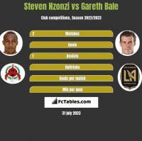Steven Nzonzi vs Gareth Bale h2h player stats