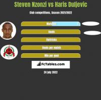 Steven Nzonzi vs Haris Duljevic h2h player stats