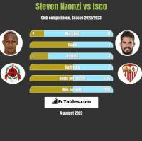 Steven Nzonzi vs Isco h2h player stats
