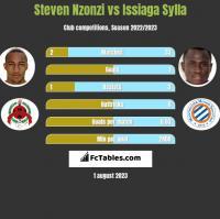 Steven Nzonzi vs Issiaga Sylla h2h player stats