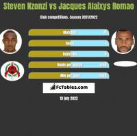 Steven Nzonzi vs Jacques Alaixys Romao h2h player stats