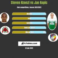 Steven Nzonzi vs Jan Kopic h2h player stats