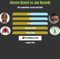 Steven Nzonzi vs Jan Kovarik h2h player stats