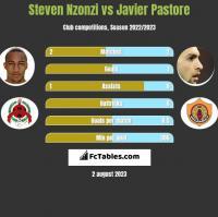 Steven Nzonzi vs Javier Pastore h2h player stats