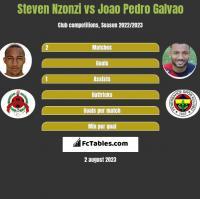 Steven Nzonzi vs Joao Pedro Galvao h2h player stats