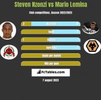 Steven Nzonzi vs Mario Lemina h2h player stats
