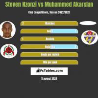 Steven Nzonzi vs Muhammed Akarslan h2h player stats