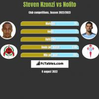 Steven Nzonzi vs Nolito h2h player stats