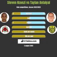 Steven Nzonzi vs Taylan Antalyal h2h player stats
