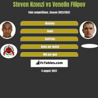 Steven Nzonzi vs Venelin Filipov h2h player stats