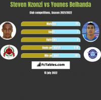 Steven Nzonzi vs Younes Belhanda h2h player stats