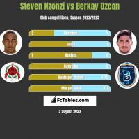 Steven Nzonzi vs Berkay Ozcan h2h player stats