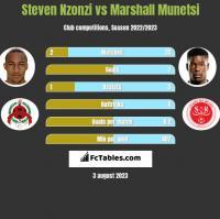 Steven Nzonzi vs Marshall Munetsi h2h player stats
