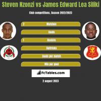 Steven Nzonzi vs James Edward Lea Siliki h2h player stats