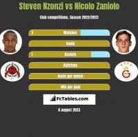 Steven Nzonzi vs Nicolo Zaniolo h2h player stats