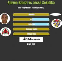 Steven Nzonzi vs Jesse Sekidika h2h player stats
