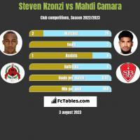 Steven Nzonzi vs Mahdi Camara h2h player stats