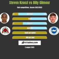 Steven Nzonzi vs Billy Gilmour h2h player stats