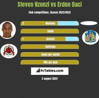 Steven Nzonzi vs Erdon Daci h2h player stats