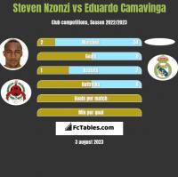 Steven Nzonzi vs Eduardo Camavinga h2h player stats