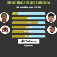 Steven Nzonzi vs Adil Aouchiche h2h player stats