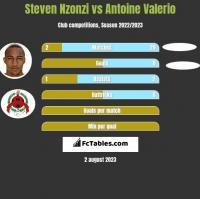 Steven Nzonzi vs Antoine Valerio h2h player stats