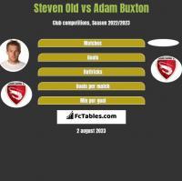 Steven Old vs Adam Buxton h2h player stats