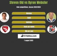 Steven Old vs Byron Webster h2h player stats