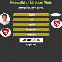 Steven Old vs Christian Mbulu h2h player stats