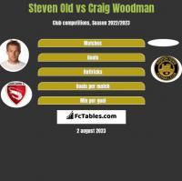 Steven Old vs Craig Woodman h2h player stats