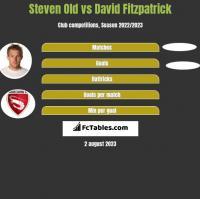 Steven Old vs David Fitzpatrick h2h player stats
