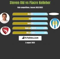 Steven Old vs Fiacre Kelleher h2h player stats