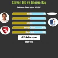 Steven Old vs George Ray h2h player stats