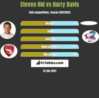 Steven Old vs Harry Davis h2h player stats