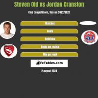Steven Old vs Jordan Cranston h2h player stats