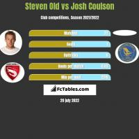 Steven Old vs Josh Coulson h2h player stats