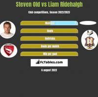 Steven Old vs Liam Ridehalgh h2h player stats