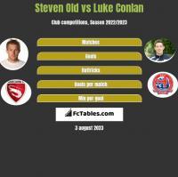 Steven Old vs Luke Conlan h2h player stats