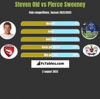 Steven Old vs Pierce Sweeney h2h player stats