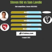 Steven Old vs Sam Lavelle h2h player stats
