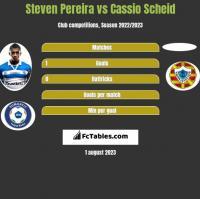 Steven Pereira vs Cassio Scheid h2h player stats