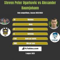 Steven Peter Ugarkovic vs Alexander Baumjohann h2h player stats