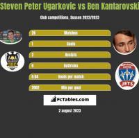 Steven Peter Ugarkovic vs Ben Kantarovski h2h player stats