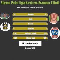 Steven Peter Ugarkovic vs Brandon O'Neill h2h player stats