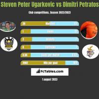 Steven Peter Ugarkovic vs Dimitri Petratos h2h player stats