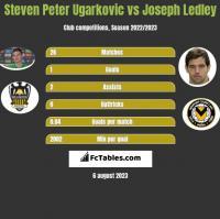 Steven Peter Ugarkovic vs Joseph Ledley h2h player stats