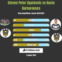 Steven Peter Ugarkovic vs Kosta Barbarouses h2h player stats