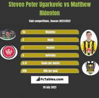 Steven Peter Ugarkovic vs Matthew Ridenton h2h player stats