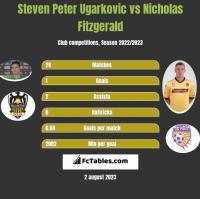 Steven Peter Ugarkovic vs Nicholas Fitzgerald h2h player stats